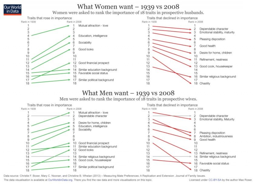What Men and Women Want 1939 vs 2008
