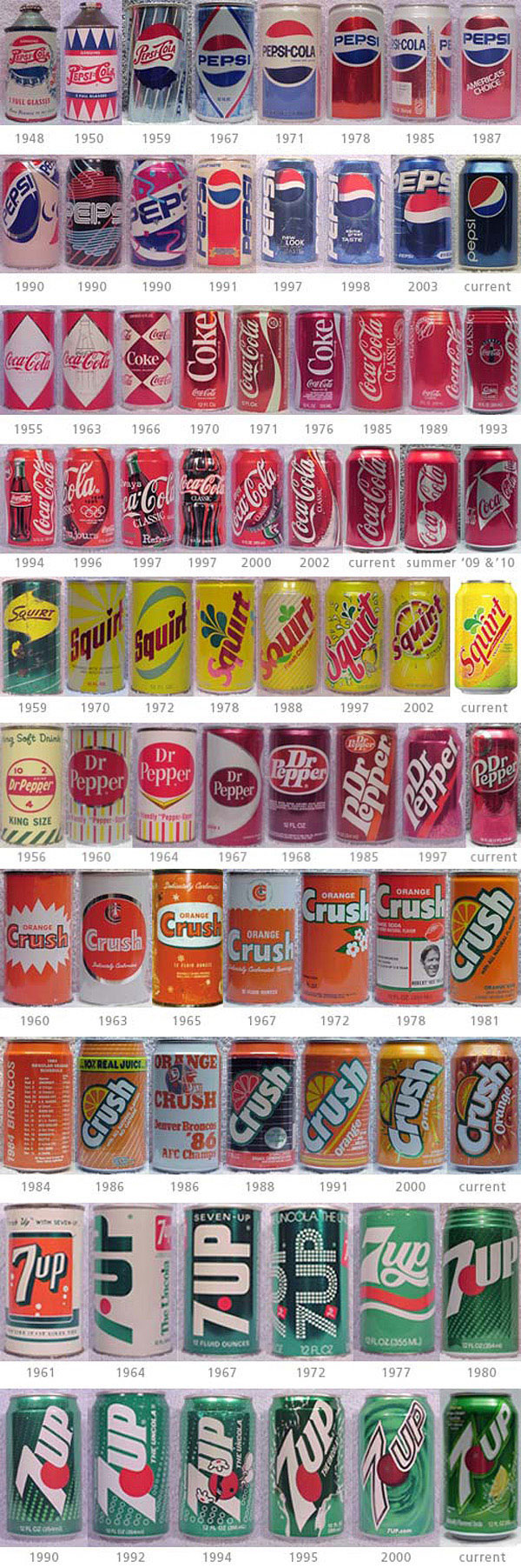 Design evolution of soft drink cans