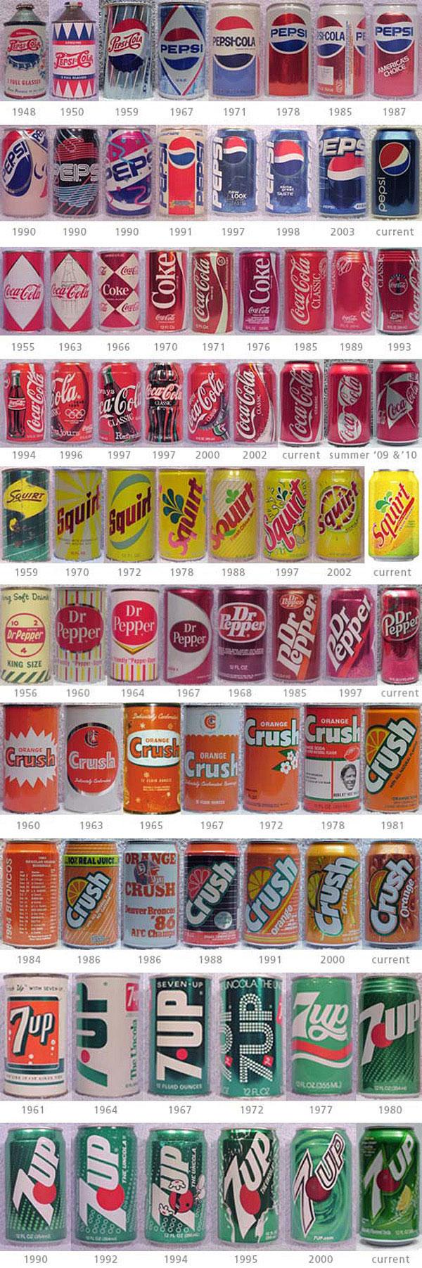 Design evolution of soft drink cans