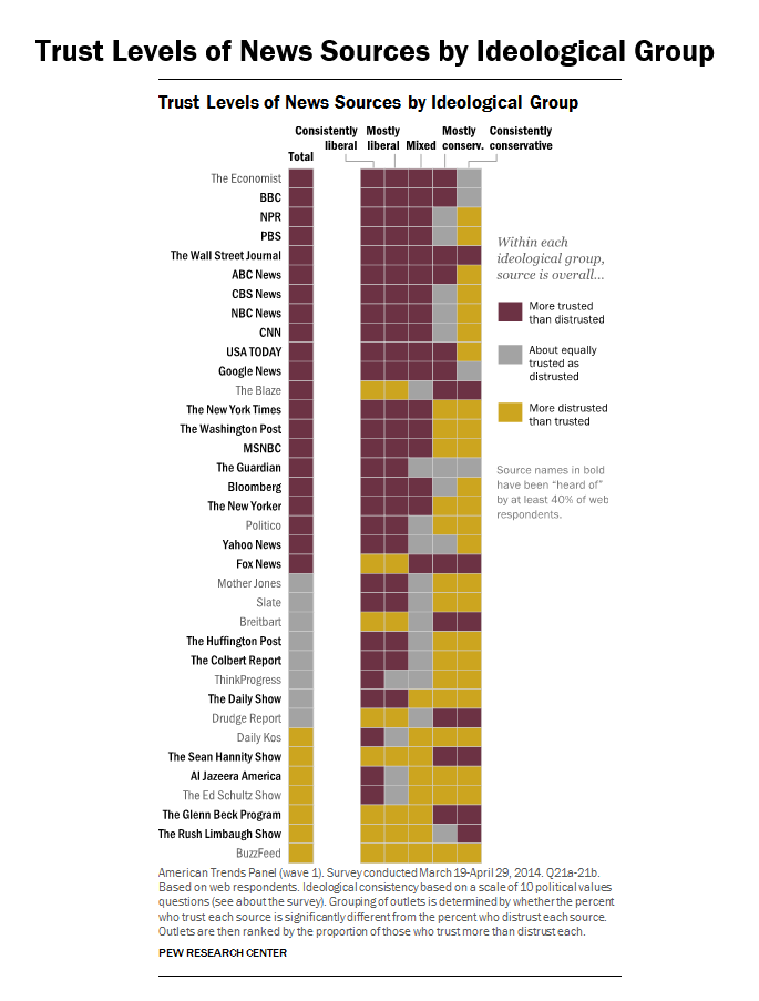 Trust Levels of News Sources by Ideological Group
