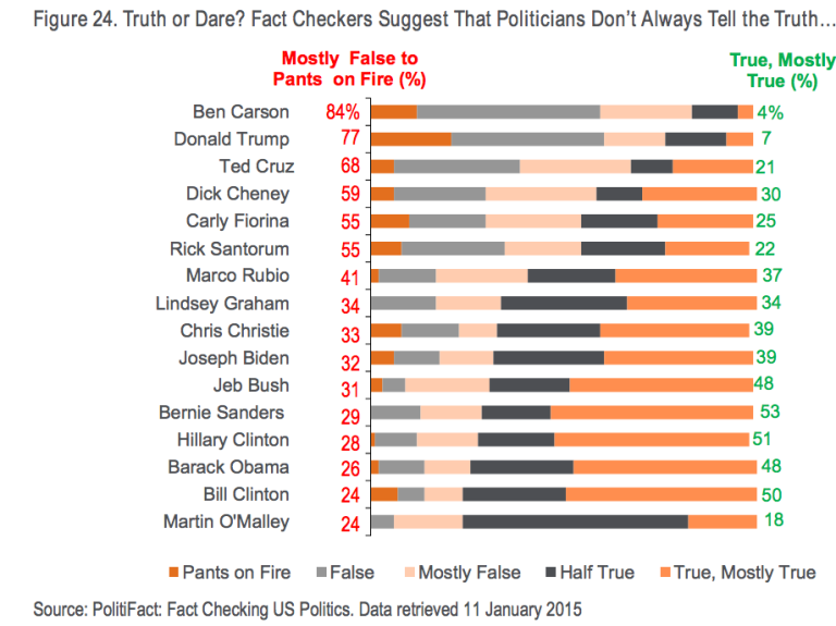 Politician Lie - Business Insider