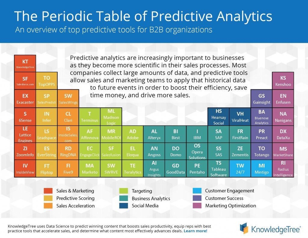 the periodic table of predictive analytics knowledgetree michael sandbergs data visualization blog - Periodic Table Zi