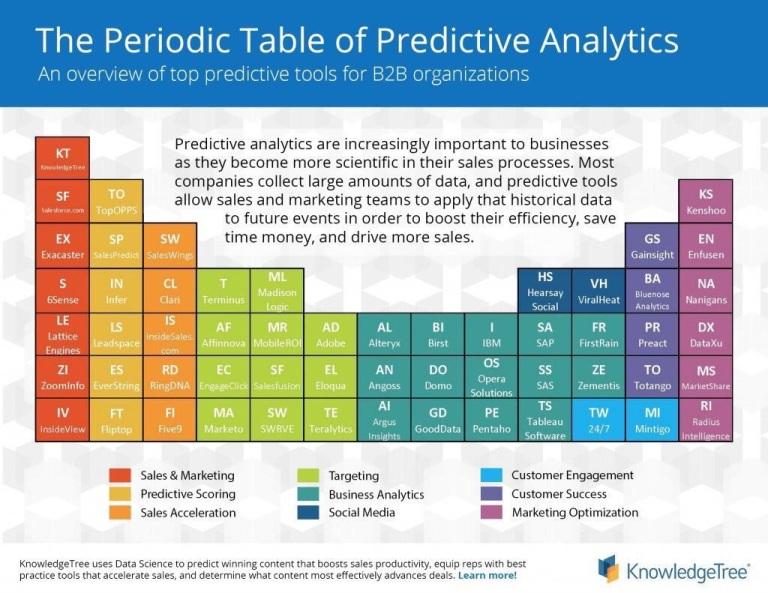 The Periodic Table of Predictive Analytics