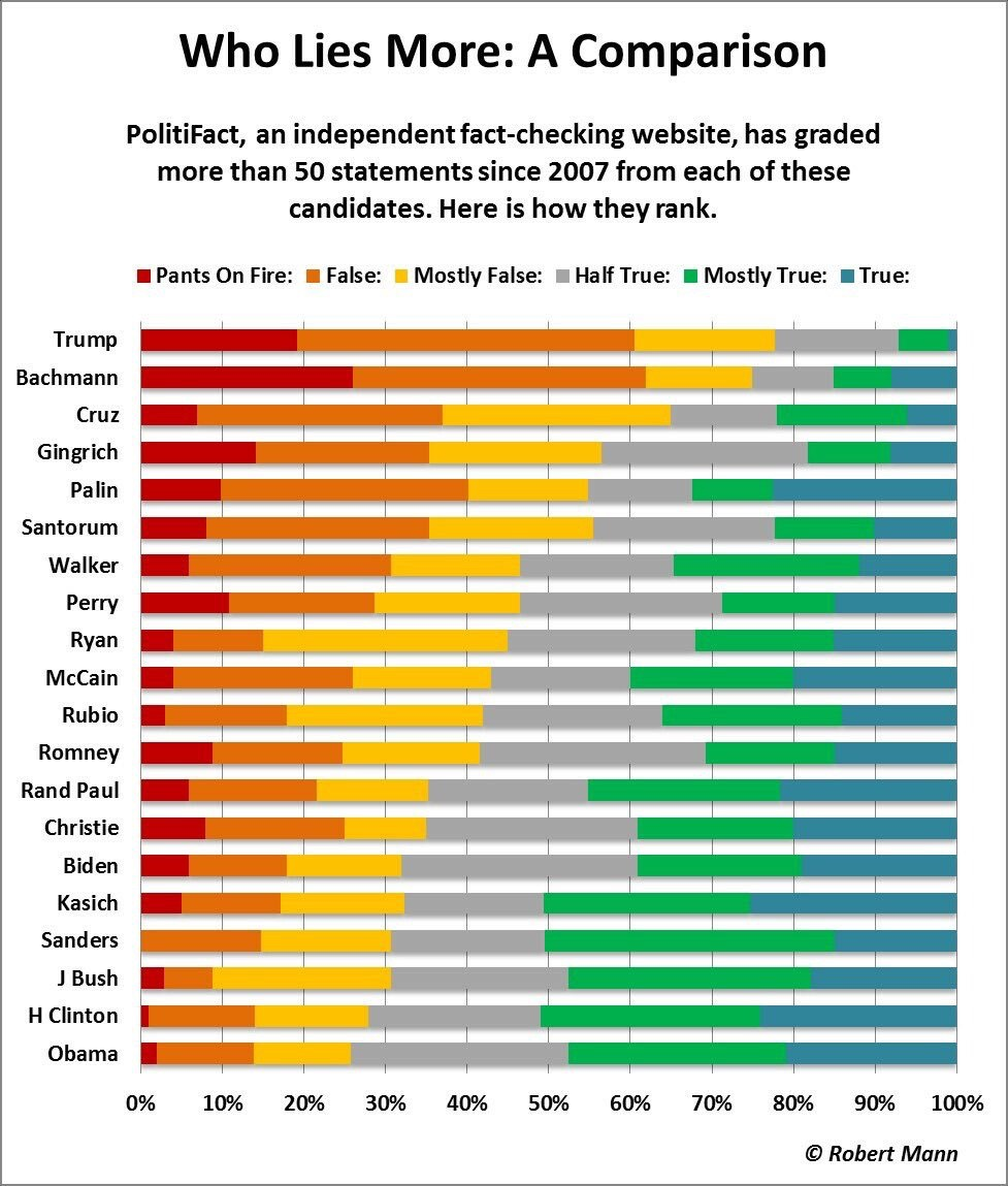 Obama releases birth certificate politifact free lease agreement comparison robert mann who lies more a comparison political dataviz who lies more a comparison robert mann obama releases birth certificate politifact aiddatafo Image collections