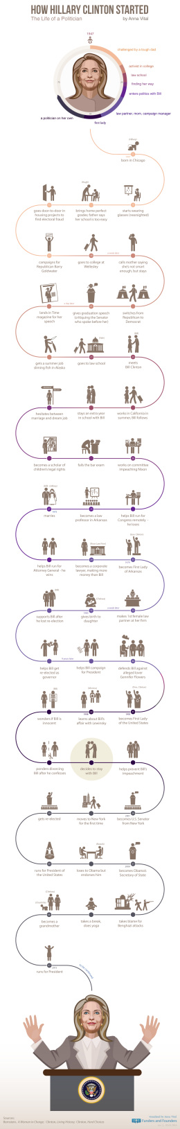 how-hillary-clinton-started-infographic
