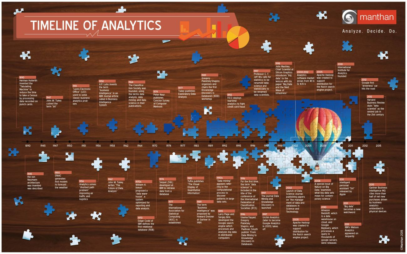 Timeline of Analytics