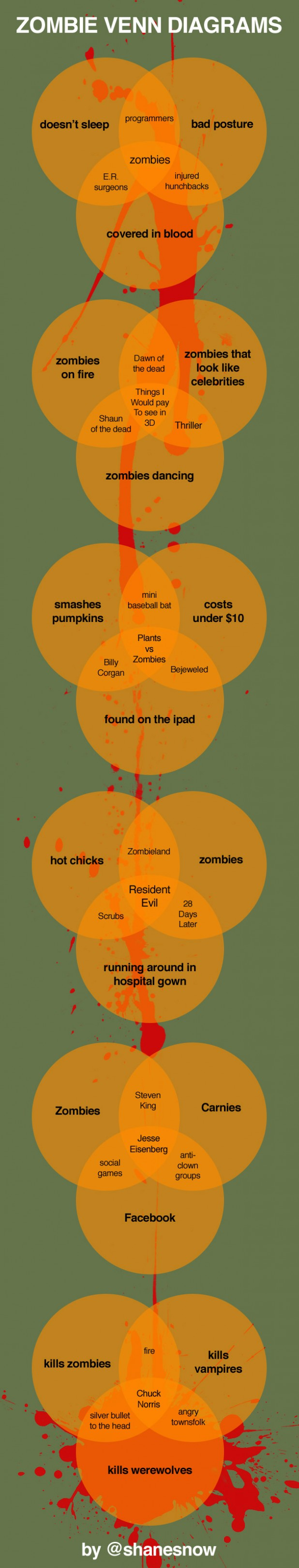 zombie-venn-diagrams