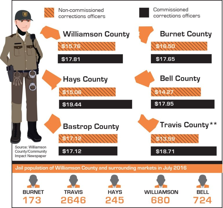 corrections-officers-infographic-gray-faces