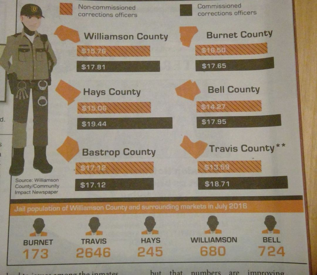 corrections-officers-infographic