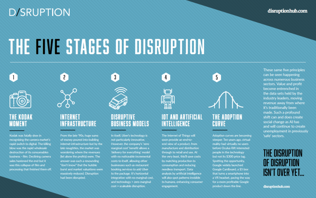 infographic the five states of technical disruption