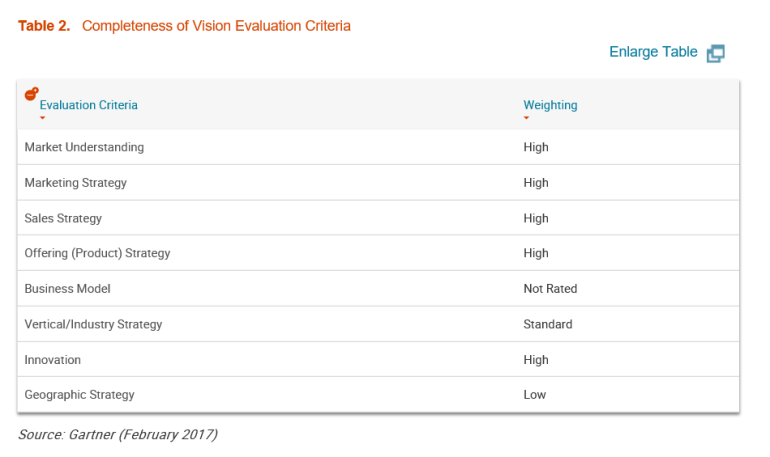 gartner-completeness-of-vision-criteria-table