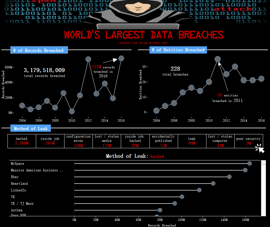 worlds-largest-data-breaches-2