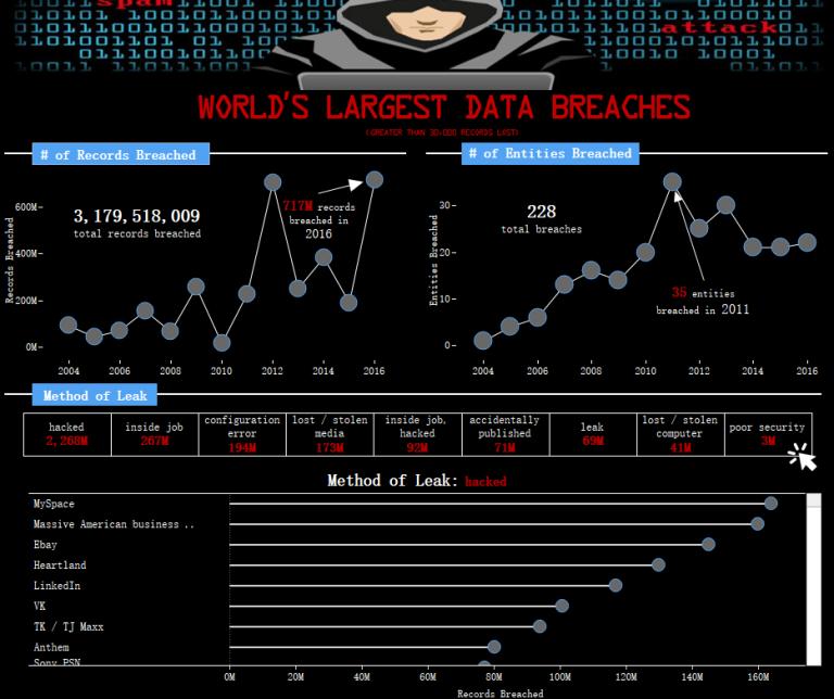 worlds-largest-data-breaches-2