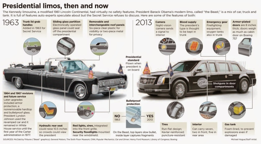"Presidential Cadillac The Beast >> Infographic: President Trump's New Presidential Limo ""The Beast"" – Michael Sandberg's Data ..."
