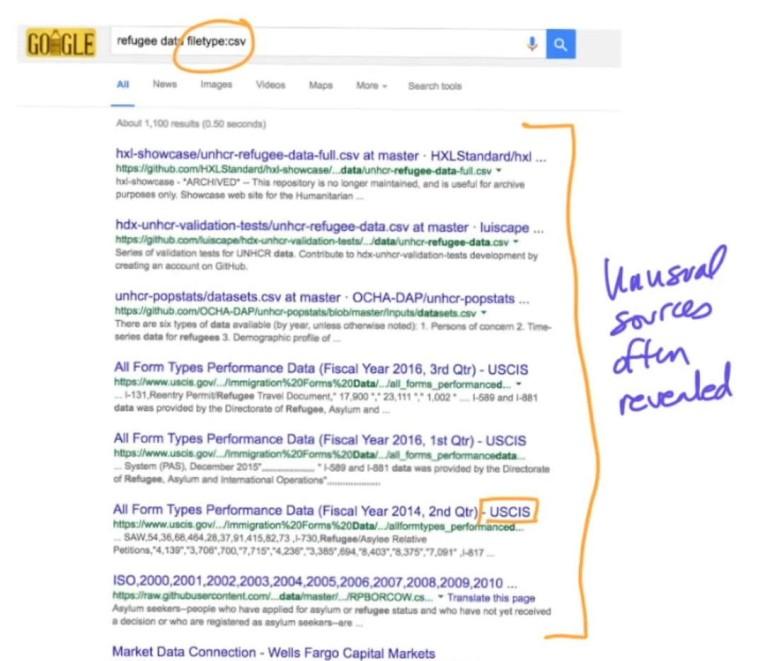 Google Search - Unusal Sources