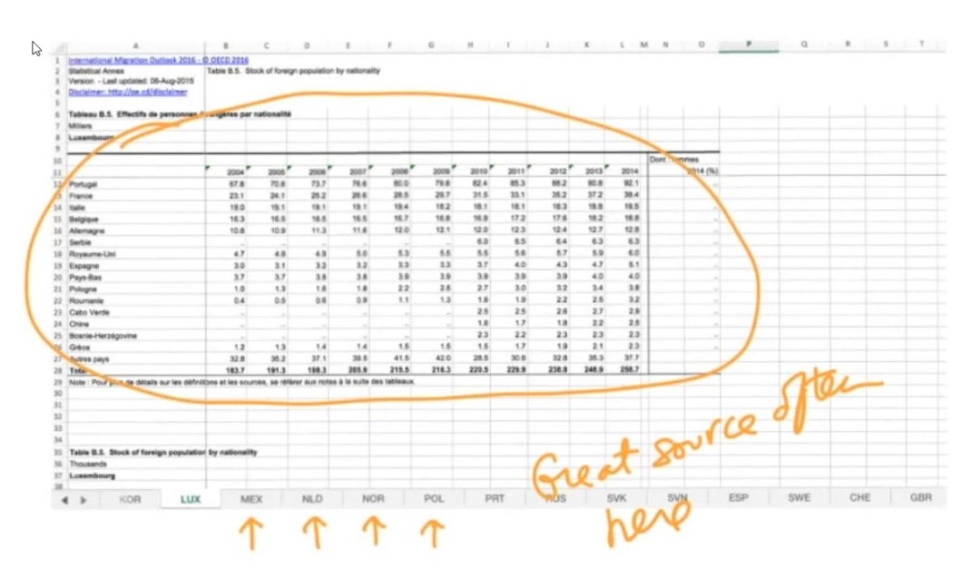 OECD - Excel Data