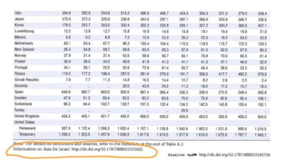 OECD - Excel Spreadsheet