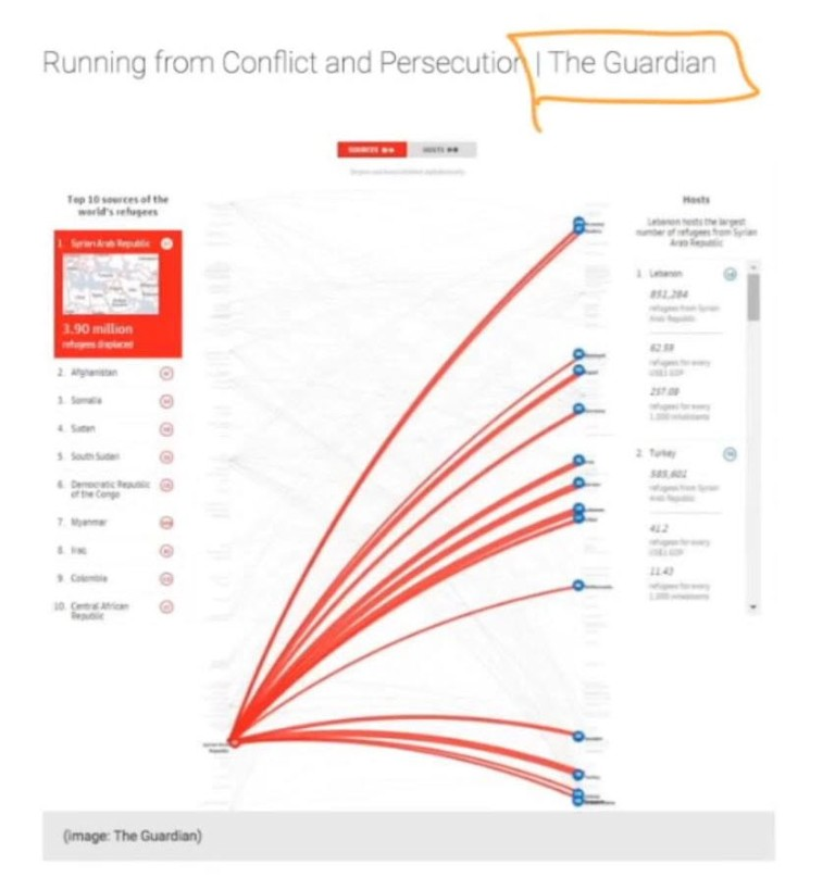 Refugee Data Image - The Guardian