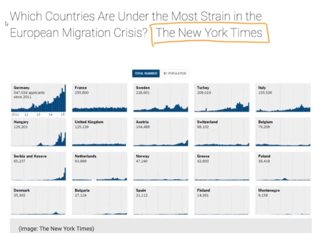 Refugee Data Image - The New York Times