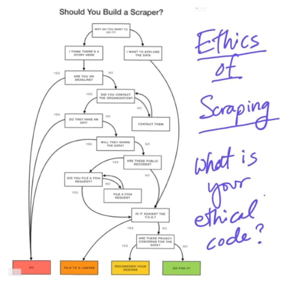 Scraping Data Ethics