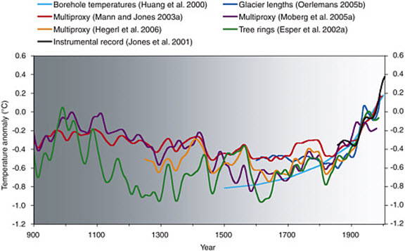 The Hockey Stick Chart - Revisited