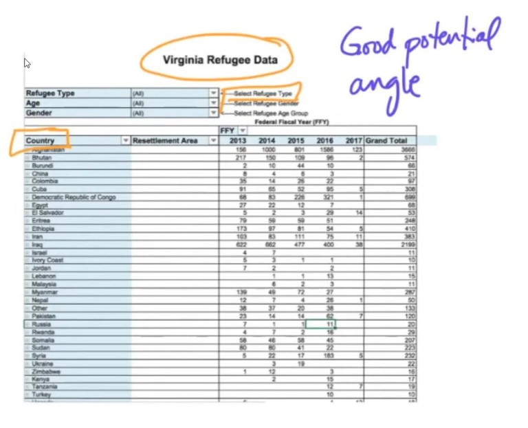 Virginia Refugee Data