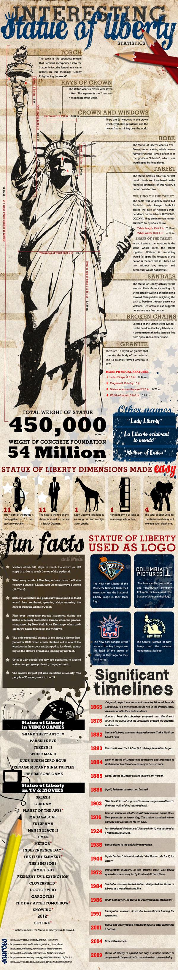 20110119-1-Interesting_Statue_of_Liberty_Statistics