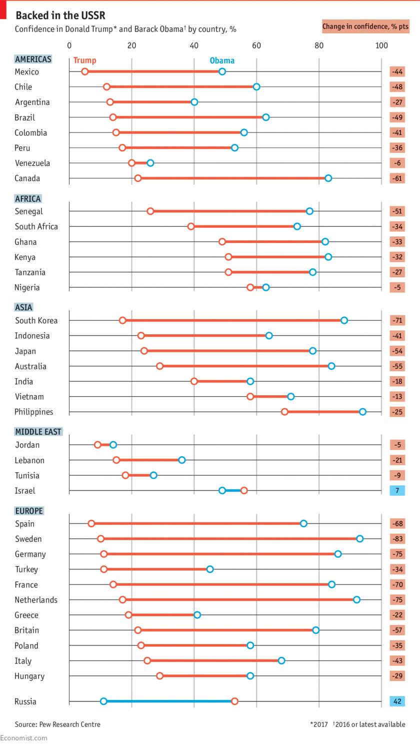 Americas_Global_Standing_Economist