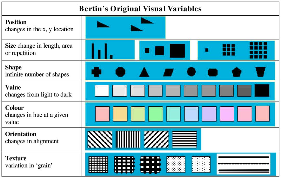 Bertin Visual Variables