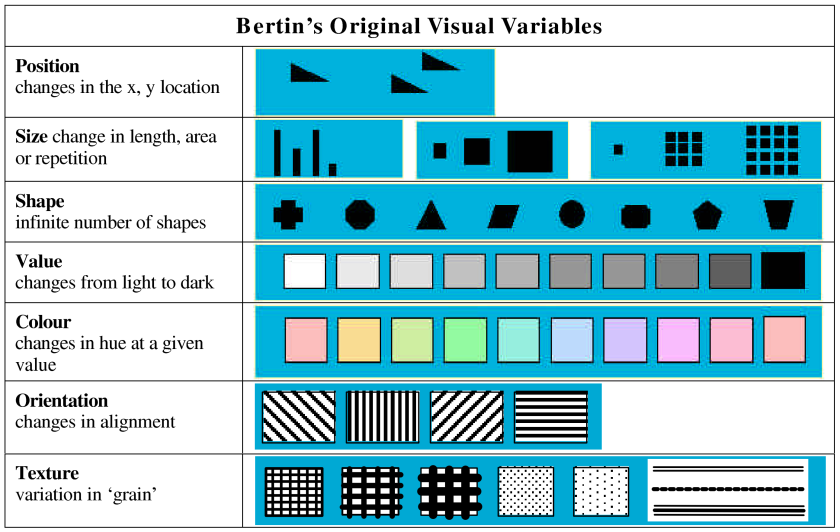 Bertin Visual Variables