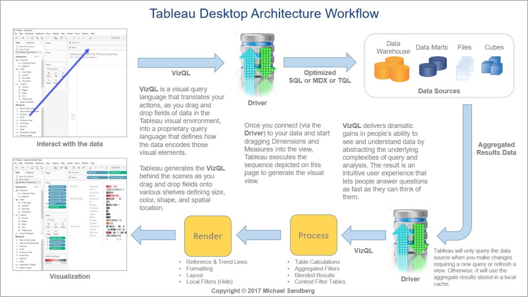 Tableau Desktop Architecture Workflow