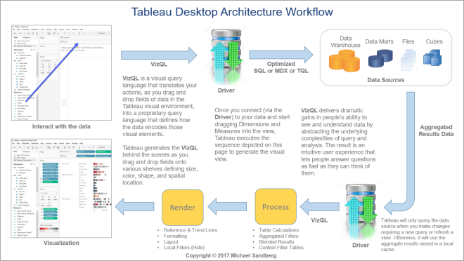 Tableau Desktop Architecture Workflow