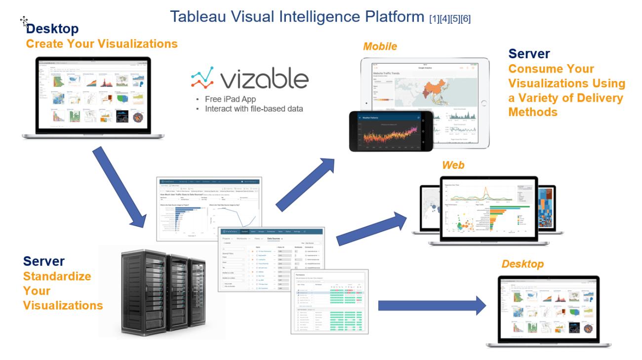 Tableau Tips Tricks Data Blending Revisited Workflows – Tableau Architecture