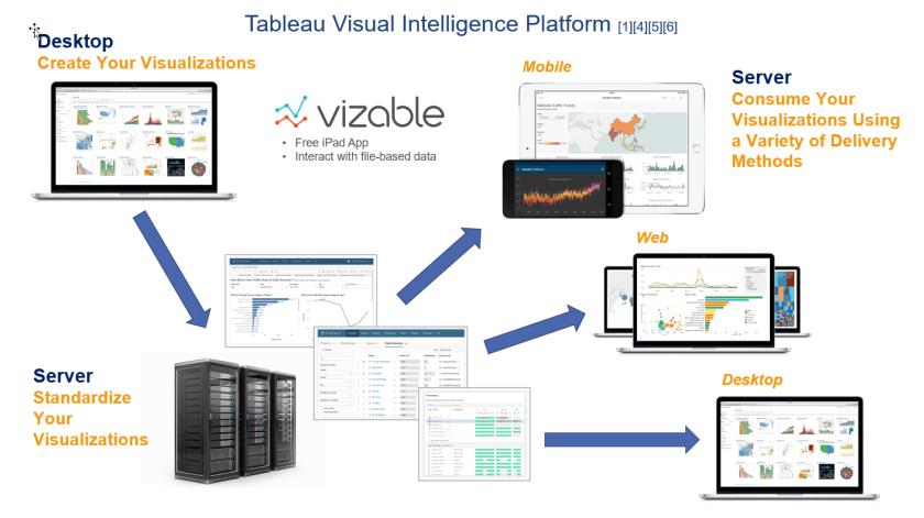 Tableau Visual Intelligence Platform v0.2