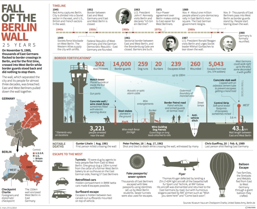 Infographics the history and fall of the berlin wall michael 2fd59berlin wall ccuart Choice Image
