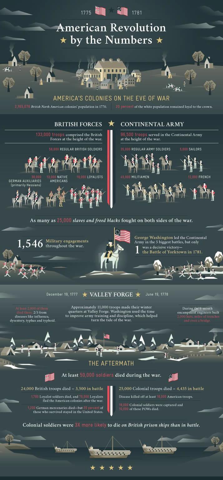 American Revolution Infographic