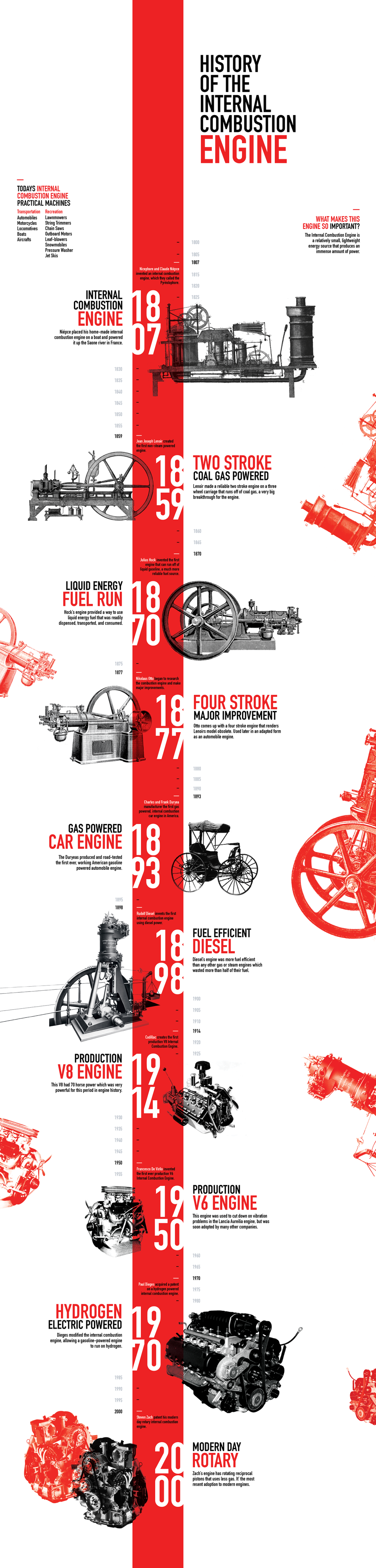 History of the Internal Combustion Engine Infographic