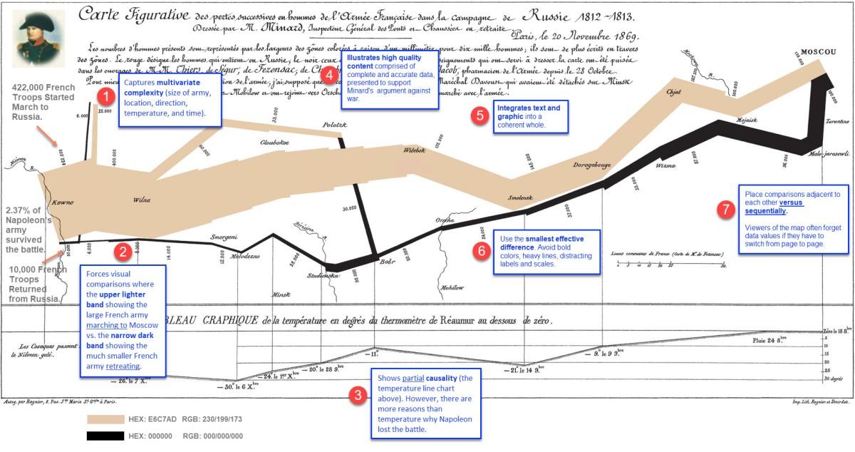 Dataviz As History Annotating Minard S Napoleon Map Michael