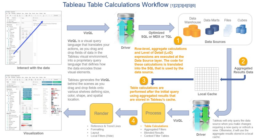 Tableau Table Calculation Workflow