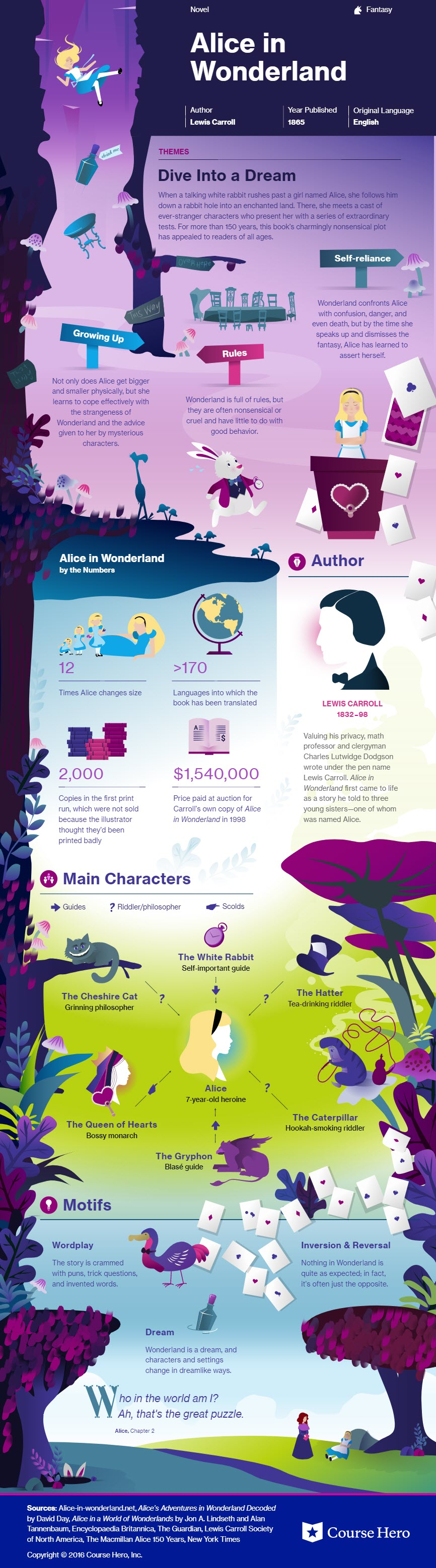 Alice in Wonderland Infographic - Course Hero