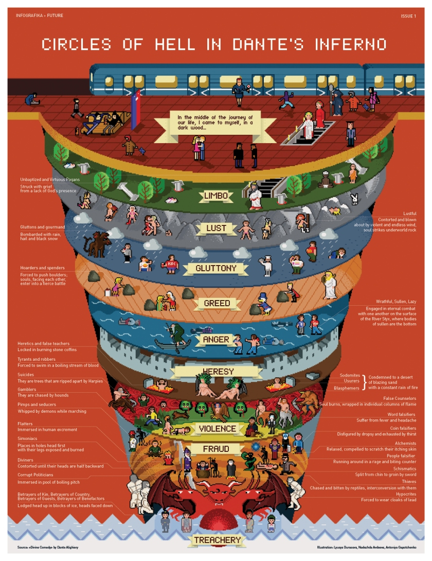 Circles of Hell in Hell in Dante's Inferno