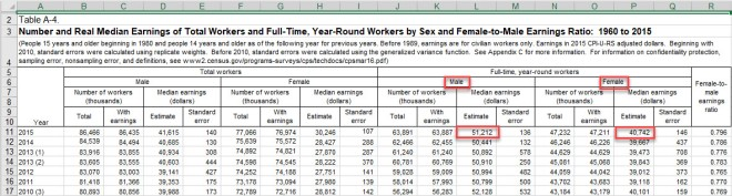 Female-to-Male Earnings Ratio
