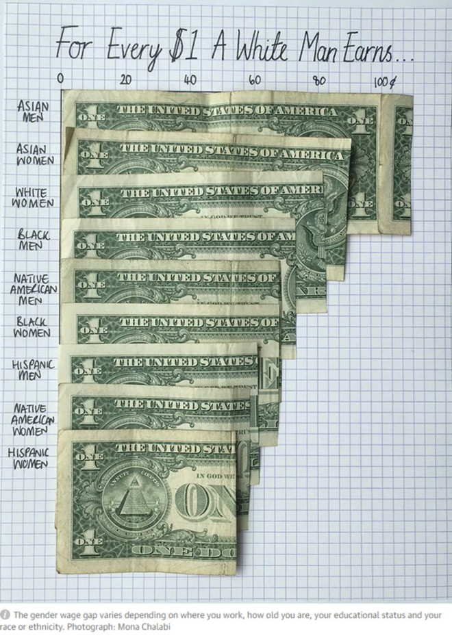 Income Inquality for Women