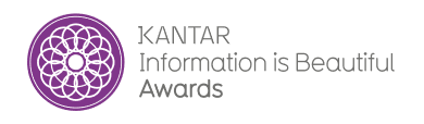 KANTAR Information is Beautiful Logo