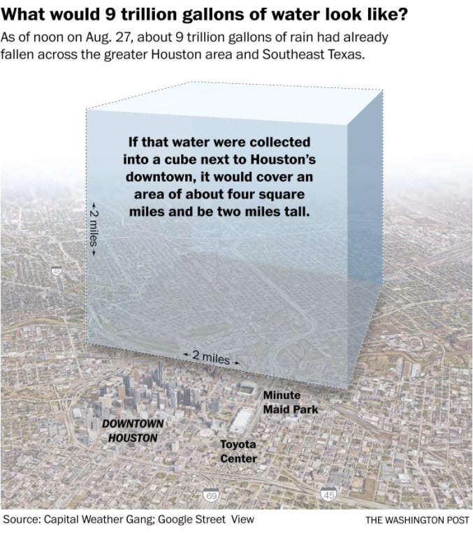 9 Trillion Gallons of Water