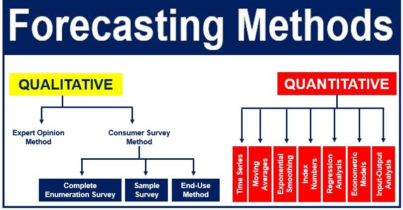 Forecasting-methods