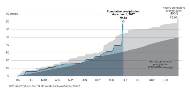 Record Rainfalls in Houston