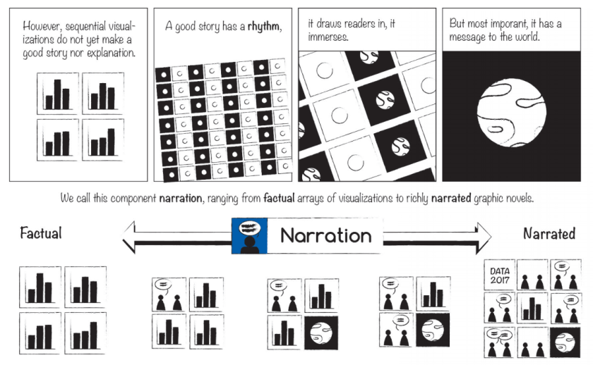 the emerging genre of data comics  ieee   u2013 michael sandberg u0026 39 s data visualization blog