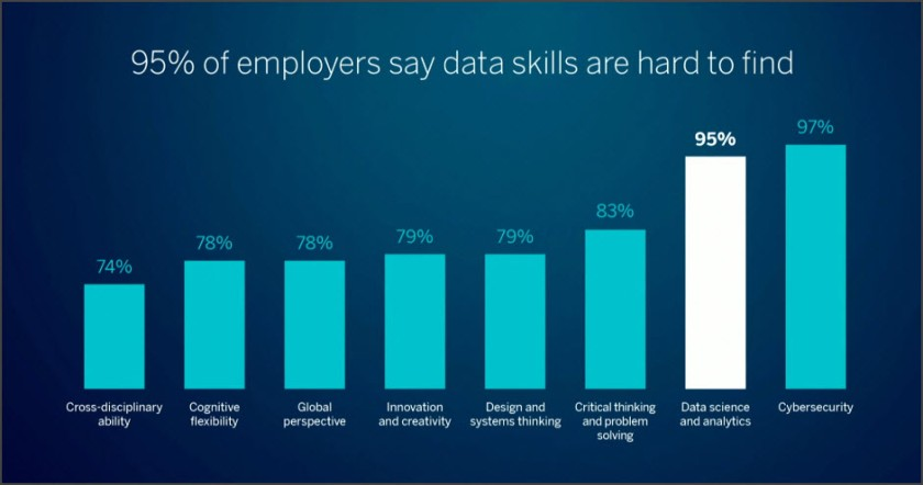 Data Skills are Hard to Find