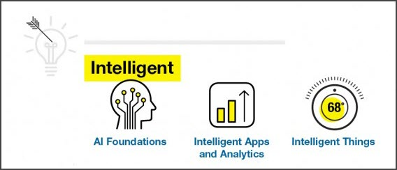 Gartner - Intelligent